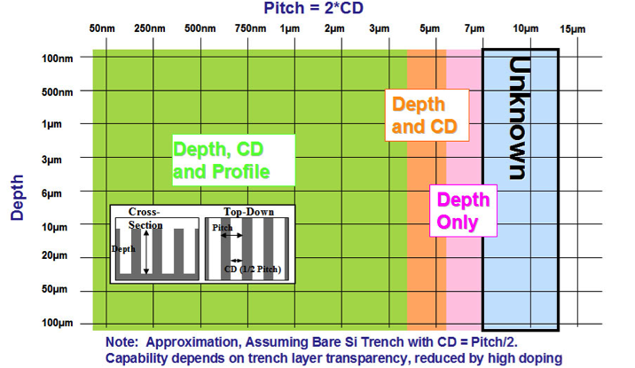 trench array chart